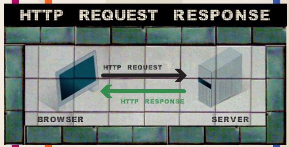 Infographie : Qu'est ce qu'une réponse d'en-tête HTTP ? - Communication navigateur et serveur