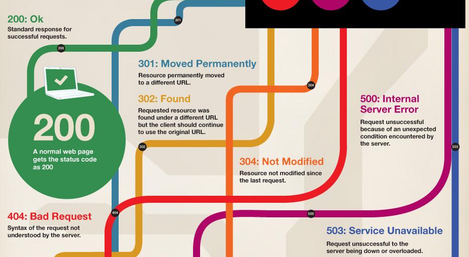 Infographie : Qu'est ce qu'une réponse d'en-tête HTTP ? - Codes de réponse