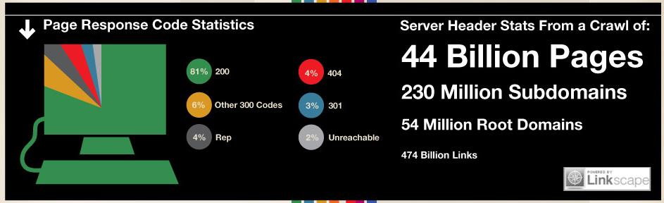 Infographie : Qu'est ce qu'une réponse d'en-tête HTTP ? - Statistiques sur les codes de réponse