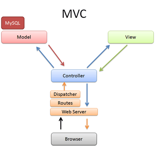 Pourquoi devriez-vous utiliser un framework PHP ? - MVC