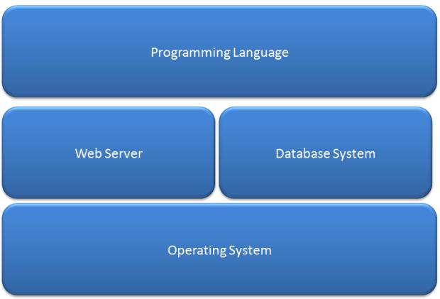 Qu'est-ce qu'un environnement de développement ? - Development Stack