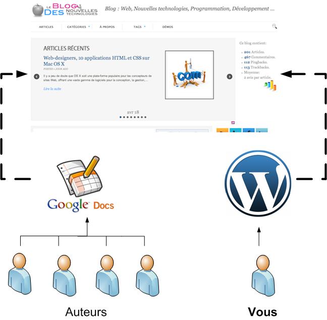 Utilisez Google Docs pour publier des articles sur votre blog - Schéma d'intégration de Google Docs dans la publication