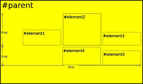 Ce qu'il faut faire et ne pas faire pour écrire au mieux du code CSS et HTML - Éléments block versus inline