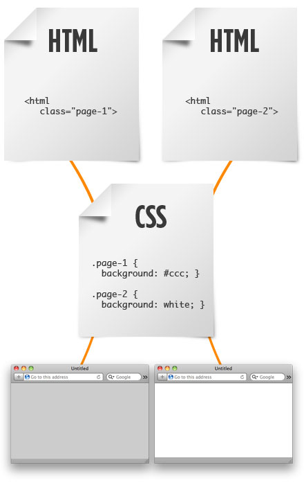 Ce qu'il faut faire et ne pas faire pour écrire au mieux du code CSS et HTML - Soyez bref : classes génériques, propriétés et fichiers CSS