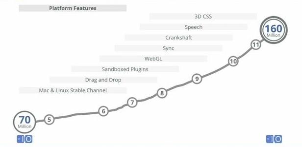 Google I/O : Ce qu'il faut savoir sur la deuxième journée - 160 millions d'utilisateurs de Google Chrome