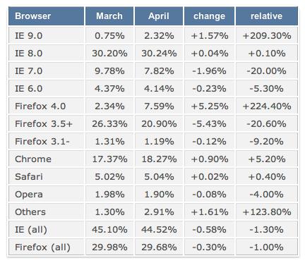 Tendance des navigateurs en Mai : Explosion de la croissance de Firefox 4 et IE9, mais Chrome 9 s'en rapproche - Tableau de Mars à Mai