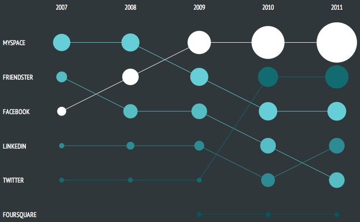 État de l'Internet en direct, les chiffres analysés - Réseaux sociaux