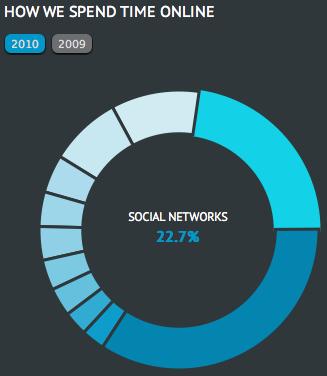 État de l'Internet en direct, les chiffres analysés - Temps passé sur les réseaux sociaux
