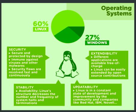 Infographie : Et si l'Open Source venait envahir le Web ? - Système d'exploitation