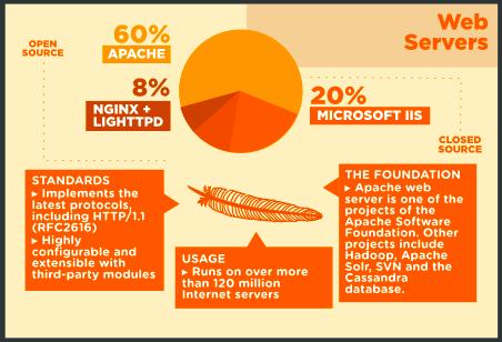 Infographie : Et si l'Open Source venait envahir le Web ? - Serveur Web