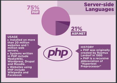 Infographie : Et si l'Open Source venait envahir le Web ? - Langage de programmation