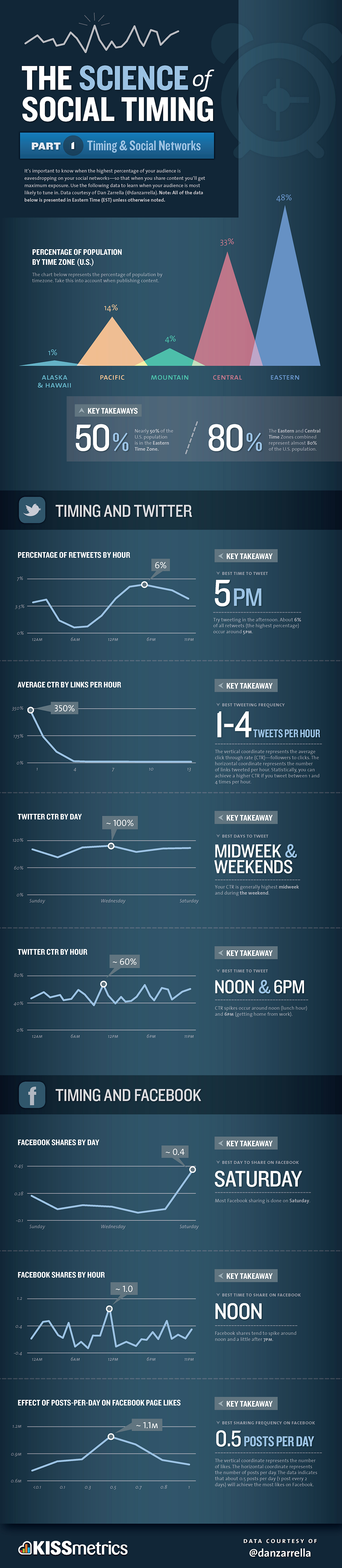 Infographie : Quel est le meilleur jour/heure pour poster sur Facebook et Twitter ?