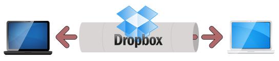Utiliser SecretSync afin de protéger vos fichiers sensibles sur Dropbox - SecretSync et Dropbox