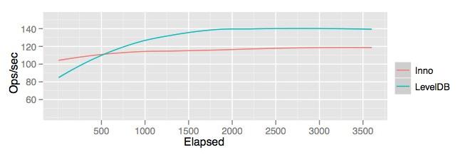 Google ouvre un projet de base de données NoSQL appelé LevelDB - Basho benchmark
