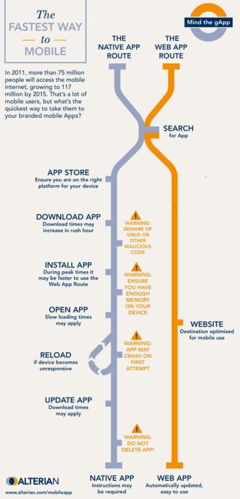 Infographie : App Mobile ou Web pour le mobile ?