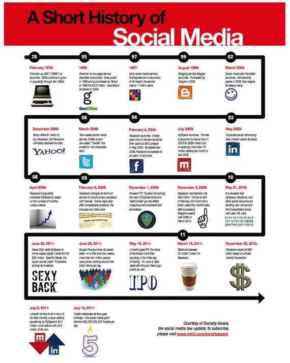 Infographie : Ce qu'était les réseaux sociaux avant Facebook...