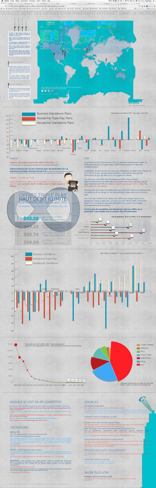 Infographie : Où est-ce le plus confortable d'être webdesigner, dev ou bien geek dans le monde ?