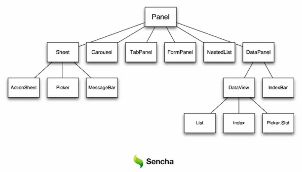 Sencha Touch, introduction aux panels - Classe panel