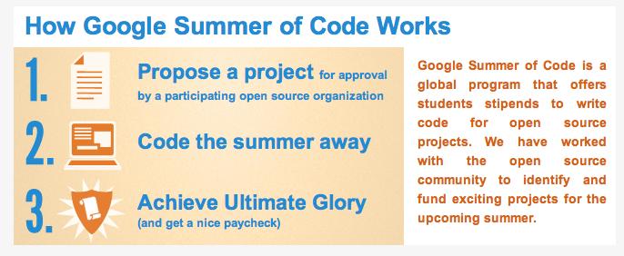 Google Summer of Code 2011 c'est fini !