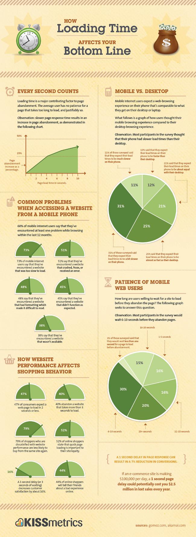 Infographie : Ne négligez pas le temps de chargement de vos pages Web