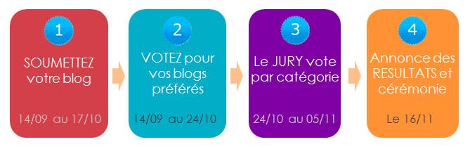 Le BlogNT s'invite aux Golden Blog Awards ! - Étapes