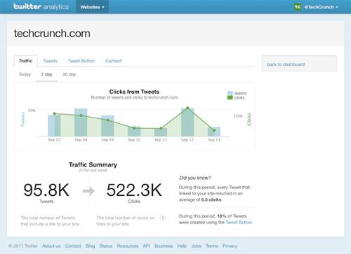 Les acteurs du Web en ont parlé [#10] - Twitter Web Analytics