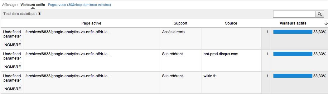 Retour sur les statistiques en temps réel de Google Analytics - Contenu en temps réel