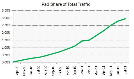 L'iPad représente 97% du trafic des tablettes, iOS reste le leader du Web mobile - Croissance du trafic de l'iPad