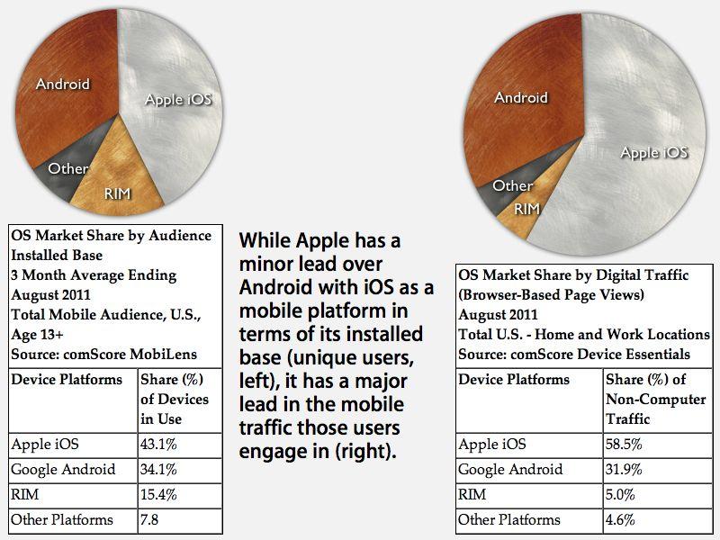 L'iPad représente 97% du trafic des tablettes, iOS reste le leader du Web mobile