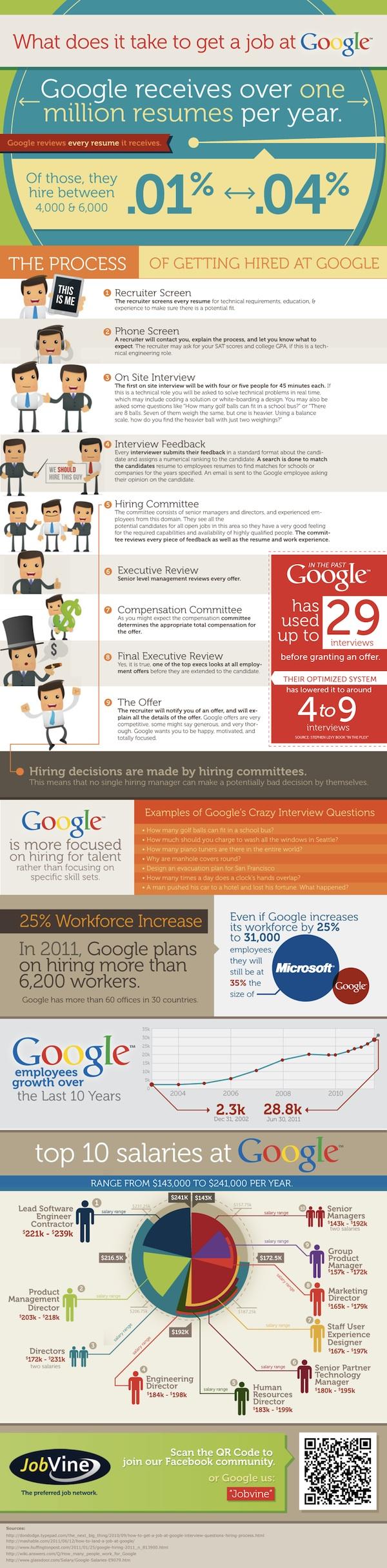 Que faut-il faire pour être embauché par Google ? - Infographie