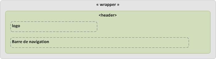 Comment faire pour convertir votre thème WordPress en HTML5 - Structure HTML5 de l'entête d'un thème WordPress