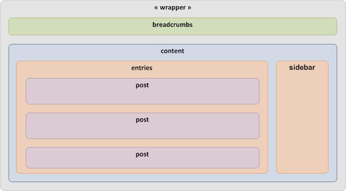 Comment faire pour convertir votre thème WordPress en HTML5 - Structure HTML5 du corps d'un thème WordPress