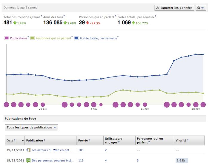 Des nouveautés dans vos pages Facebook ! Des statistiques pour adapter votre contenu à votre audience - Nouvelles statistiques affichées
