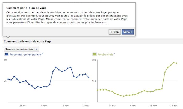 Des nouveautés dans vos pages Facebook ! Des statistiques pour adapter votre contenu à votre audience - Qui parle de votre page par type d'actualité