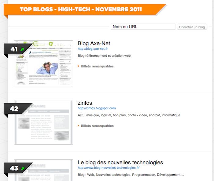 Ebuzzing prend le relai de Wikio News - Top blogs