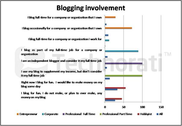 Étude : L'état de la blogosphère en 2011 - Blogging involvemen