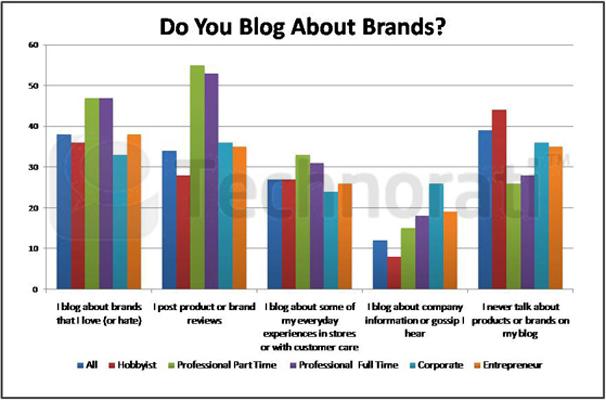 Étude : L'état de la blogosphère en 2011 - Do you blog about Brands ?