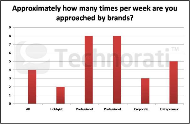 Étude : L'état de la blogosphère en 2011 - Approximately how many times per week are you approched by brands ?