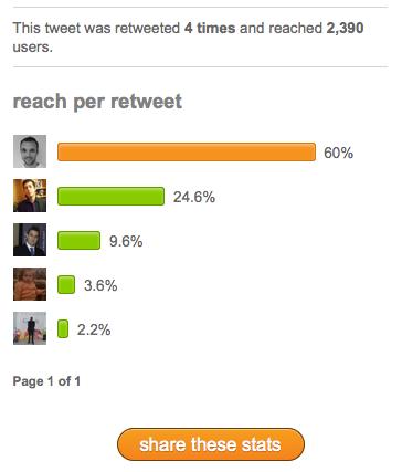 Retweet, connaître le nombre de retweet d'un de vos tweet - Statistiques des retweets