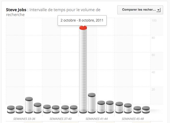 Apple parmi les termes les plus recherchés dans Google Zeitgeist 2011 - Recherche Steve Jobsx