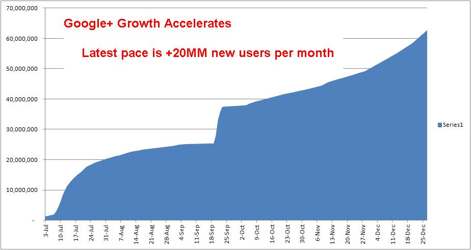 Google+ n'en fini pas de progresser - Croissance envisagée de Google+