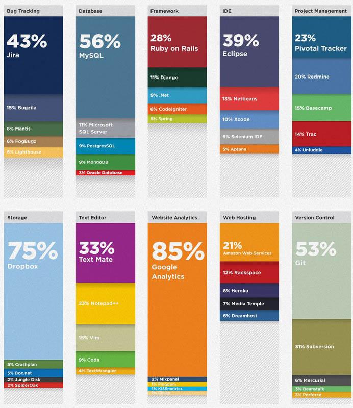 Infographie : La boîte à outils du développeur - Résultats des outils du développeur