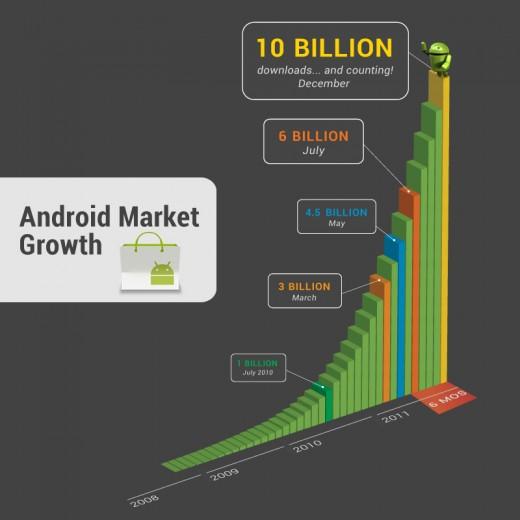 Les activations des dispositifs Android dépassent les 700 000 par jour - Croissance applications sur l'Android Market