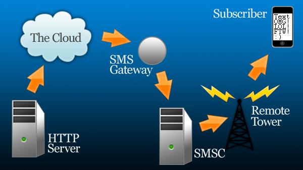 Gérer l'envoi de SMS en PHP : TextMagic vous aide
