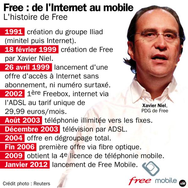 La fusée FreeMobile reste clouée au sol... - Histoire de Free