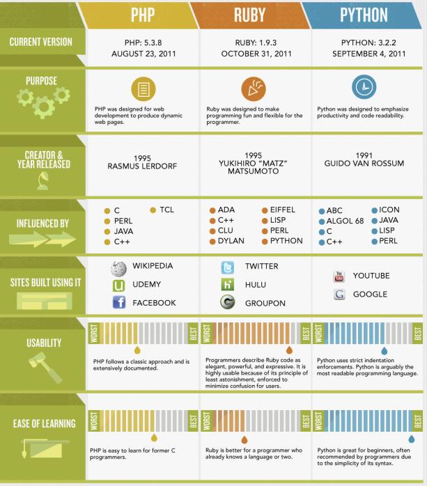 Infographie : La guerre des langages modernes - Apprentissage