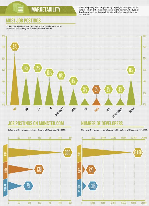 Infographie : La guerre des langages modernes - Emploi