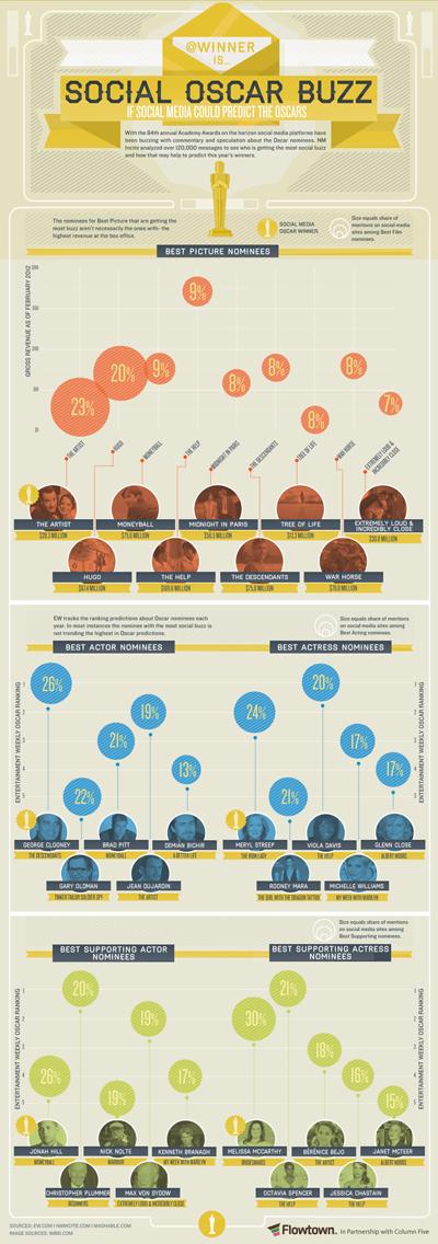Infographie : Prédictions des Oscars de cette nuit, selon les réseaux sociaux