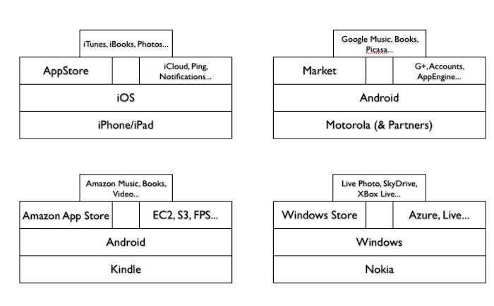 Mozilla dévoille ses plans pour 2012 : faisons place au Web ouvert - Écosystème d'applications, dispositifs, stores, services, ...