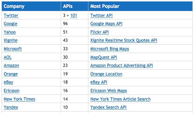 ProgrammableWeb prédit que toute société aura son API - API des sociétés